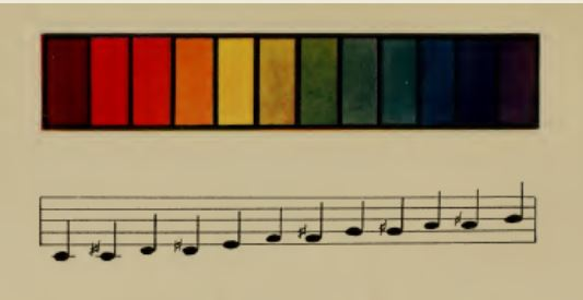 Chromatic scale for music and colour, from Colour-Music: The Art of Mobile Colour