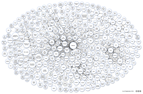 Linking Open Data cloud diagram, by Richard Cyganiak and Anja Jentzsch, showing datasets that have been published in Linked Data format. http://lod-cloud.net, made available under a CC-BY-SA licence